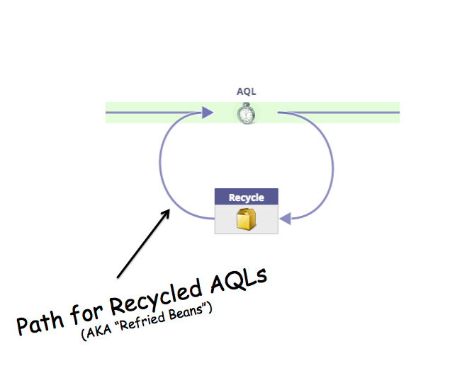 Lifecycle Path for Recycled AQLs