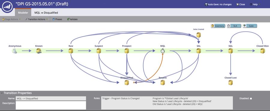 Revenue Model with flow description