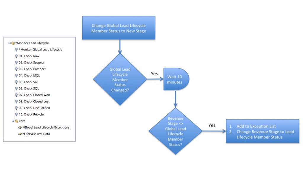 blog flow chart