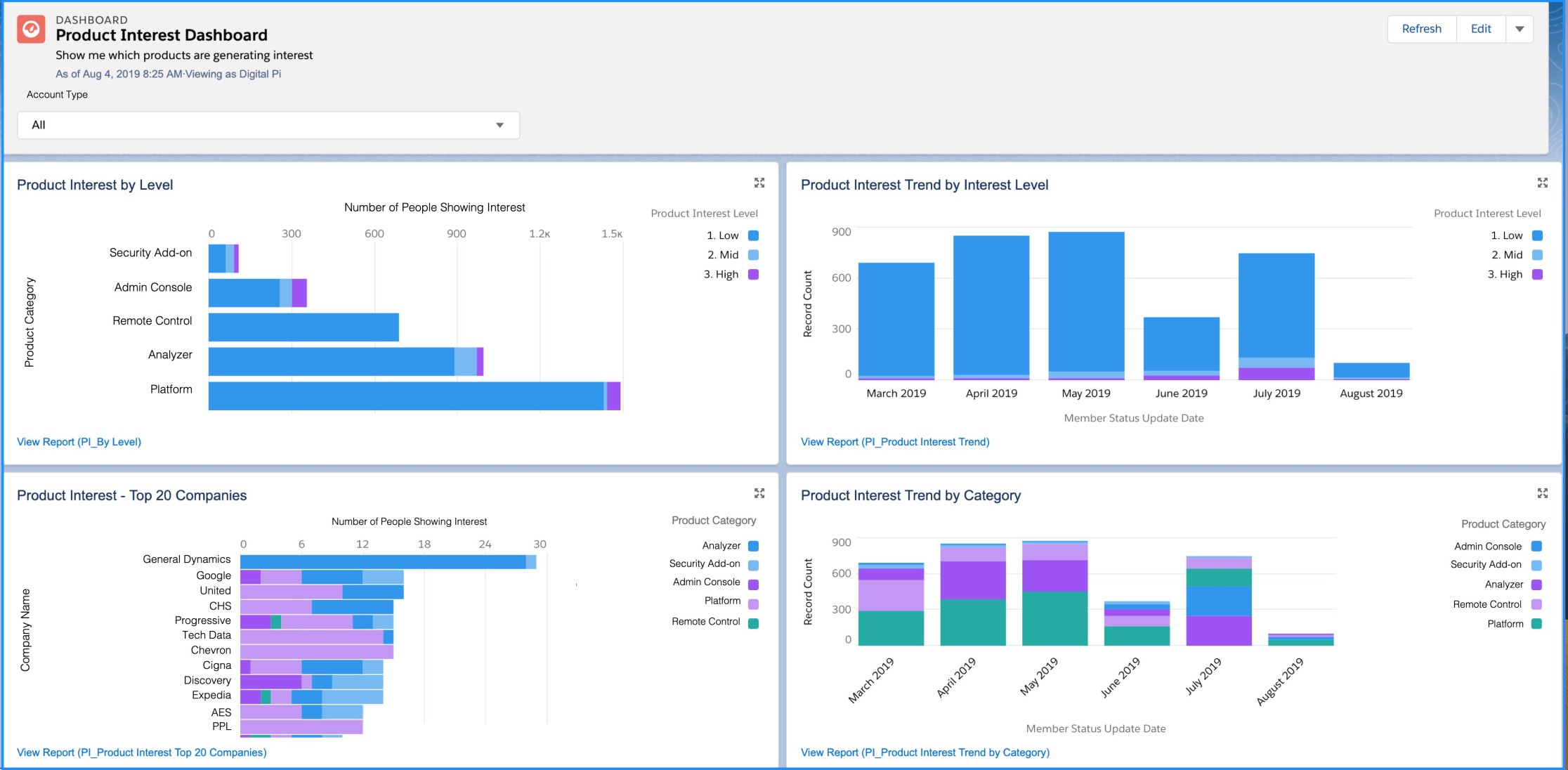Product Interest Dashboard in SFDC Lightning