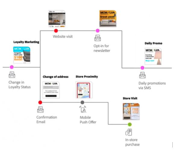 Adobe Journey Optimizer Offers